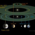 NASA смогли обнаружить «вторую Землю»